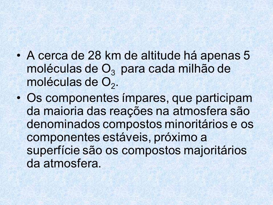 A cerca de 28 km de altitude há apenas 5 moléculas de O 3 para cada milhão de moléculas de O 2. Os componentes ímpares, que participam da maioria das