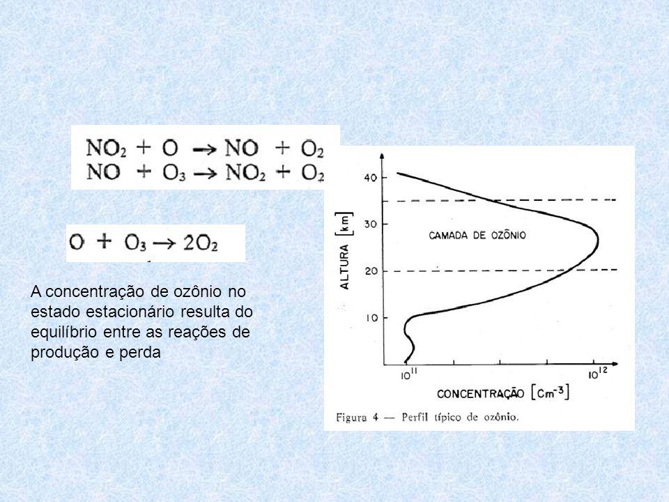 A camada de ozônio é uma fatia da atmosfera onde a concentração deste gás é mais elevada que nas outras regiões.