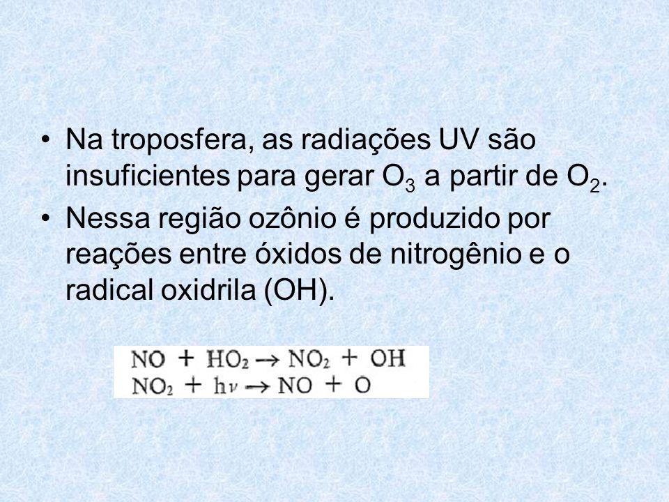 Na troposfera, as radiações UV são insuficientes para gerar O 3 a partir de O 2. Nessa região ozônio é produzido por reações entre óxidos de nitrogêni