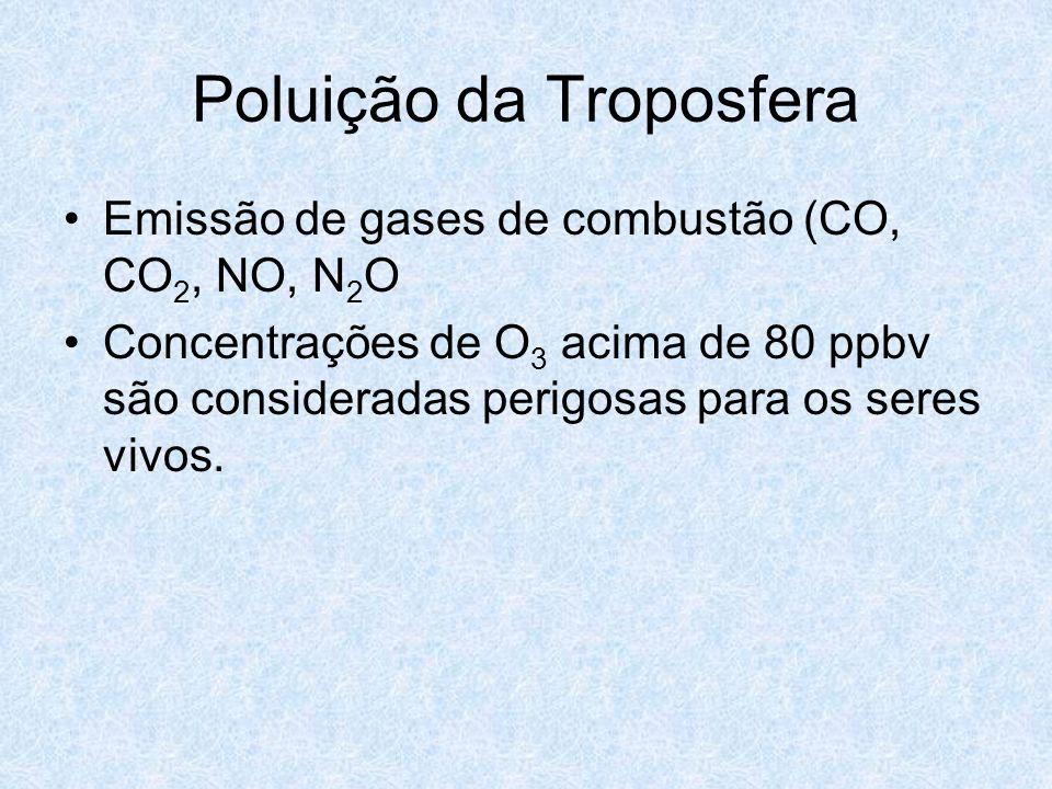 Poluição da Troposfera Emissão de gases de combustão (CO, CO 2, NO, N 2 O Concentrações de O 3 acima de 80 ppbv são consideradas perigosas para os ser