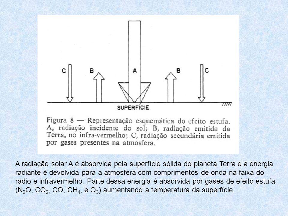 A radiação solar A é absorvida pela superfície sólida do planeta Terra e a energia radiante é devolvida para a atmosfera com comprimentos de onda na f
