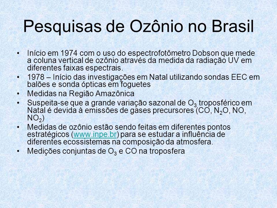 Pesquisas de Ozônio no Brasil Início em 1974 com o uso do espectrofotômetro Dobson que mede a coluna vertical de ozônio através da medida da radiação