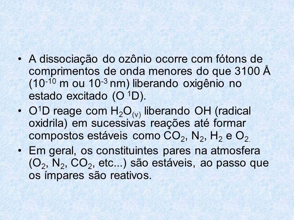 A dissociação do ozônio ocorre com fótons de comprimentos de onda menores do que 3100 Å (10 -10 m ou 10 -3 nm) liberando oxigênio no estado excitado (