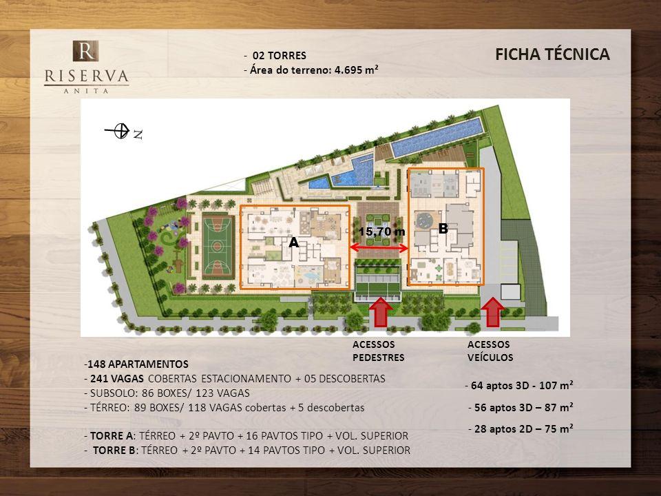 FICHA TÉCNICA ACESSOS VEÍCULOS ACESSOS PEDESTRES -148 APARTAMENTOS - 241 VAGAS COBERTAS ESTACIONAMENTO + 05 DESCOBERTAS - SUBSOLO: 86 BOXES/ 123 VAGAS