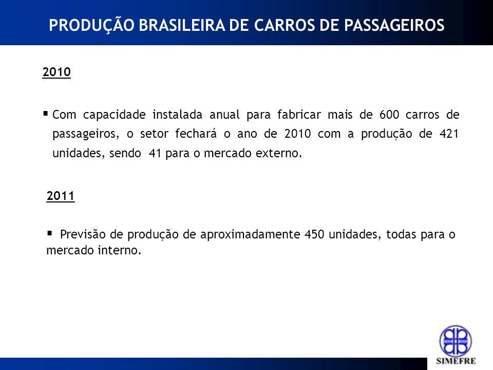 2010 Com capacidade instalada anual para fabricar mais de 600 carros de passageiros, o setor fechará o ano de 2010 com a produção de 421 unidades, sen