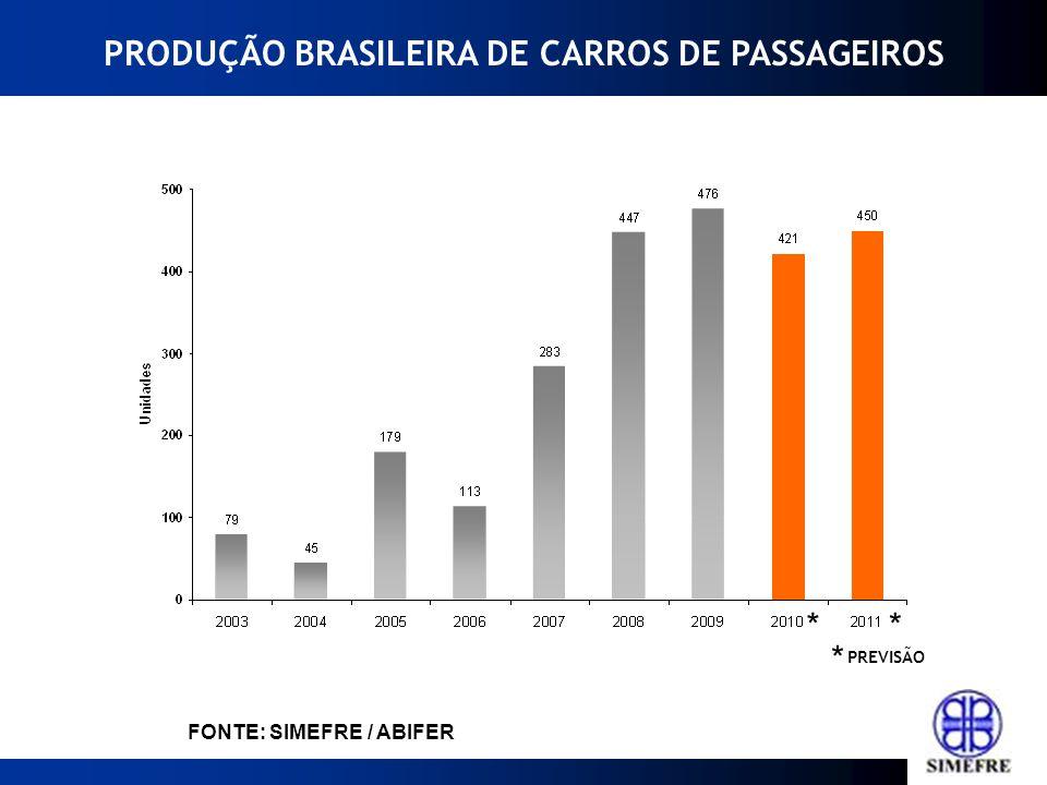* FONTE: SIMEFRE / ABIFER PRODUÇÃO BRASILEIRA DE CARROS DE PASSAGEIROS PREVISÃO * *