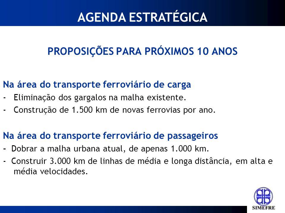PROPOSIÇÕES PARA PRÓXIMOS 10 ANOS Na área do transporte ferroviário de carga -Eliminação dos gargalos na malha existente. -Construção de 1.500 km de n