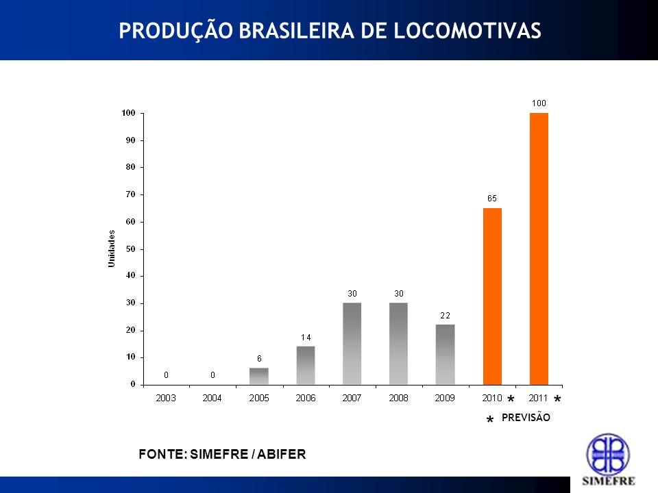 PRODUÇÃO BRASILEIRA DE LOCOMOTIVAS * FONTE: SIMEFRE / ABIFER PREVISÃO * *