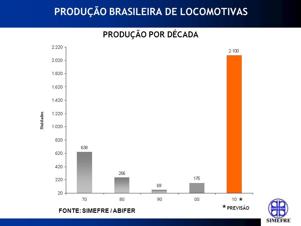 PRODUÇÃO BRASILEIRA DE LOCOMOTIVAS PRODUÇÃO POR DÉCADA * * PREVISÃO FONTE: SIMEFRE / ABIFER