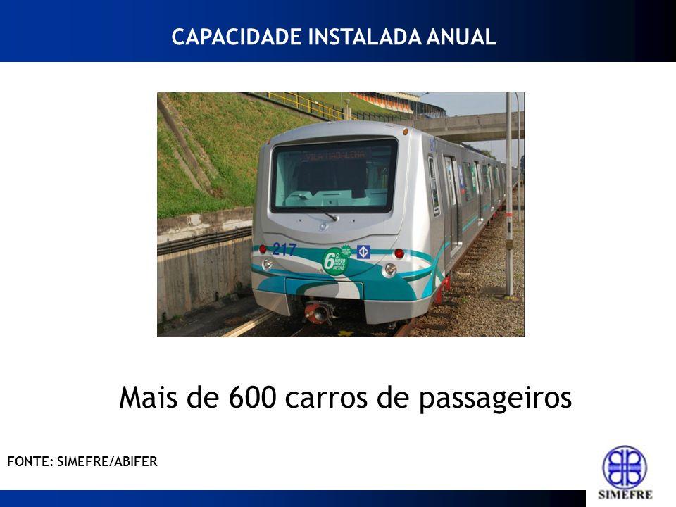 Mais de 600 carros de passageiros CAPACIDADE INSTALADA ANUAL FONTE: SIMEFRE/ABIFER