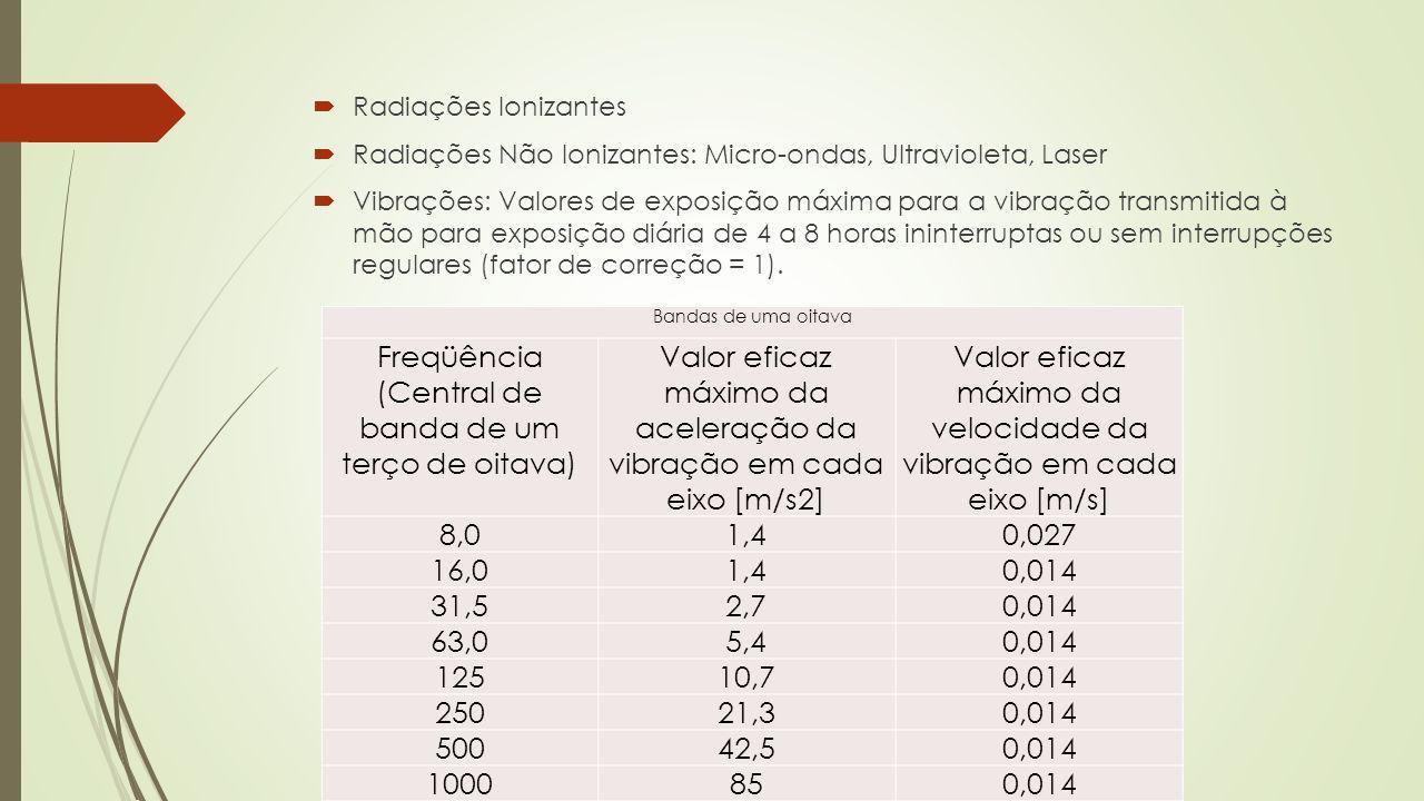 Radiações Ionizantes Radiações Não Ionizantes: Micro-ondas, Ultravioleta, Laser Vibrações: Valores de exposição máxima para a vibração transmitida à m