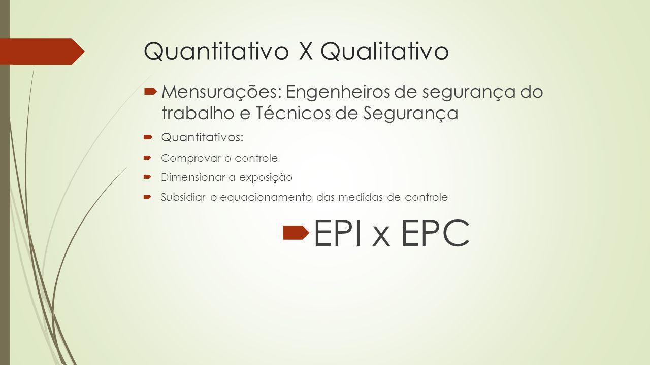 Quantitativo X Qualitativo Mensurações: Engenheiros de segurança do trabalho e Técnicos de Segurança Quantitativos: Comprovar o controle Dimensionar a