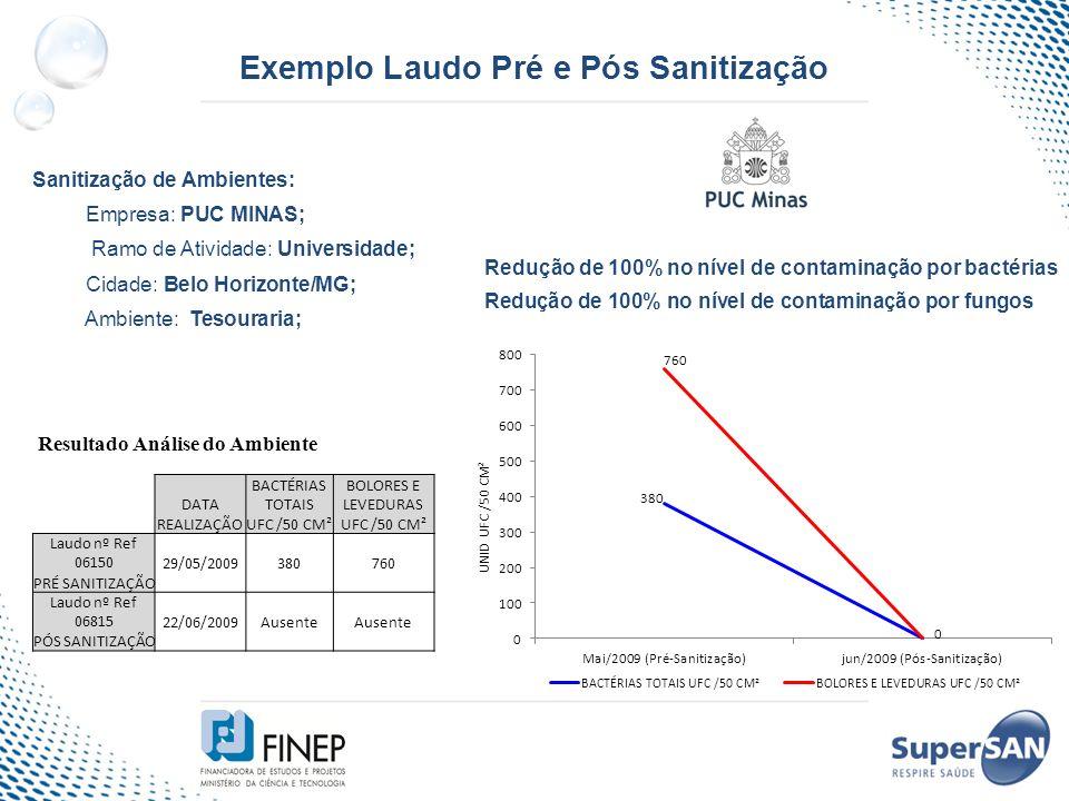 Exemplo Laudo Pré e Pós Sanitização Sanitização de Ambientes: Empresa: PUC MINAS; Ramo de Atividade: Universidade; Cidade: Belo Horizonte/MG; Ambiente