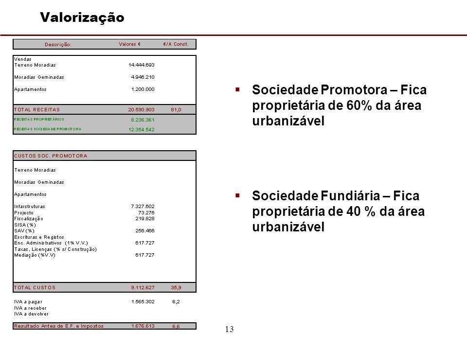 13 Valorização Sociedade Promotora – Fica proprietária de 60% da área urbanizável Sociedade Fundiária – Fica proprietária de 40 % da área urbanizável