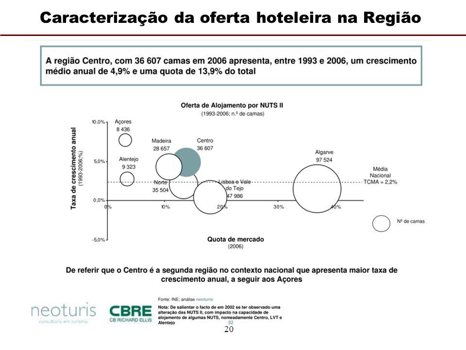 20 Caracterização da oferta hoteleira na Região