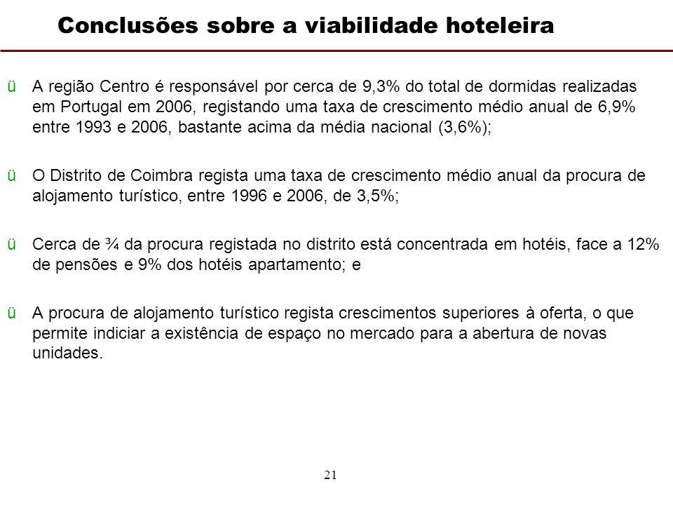 21 Conclusões sobre a viabilidade hoteleira üA região Centro é responsável por cerca de 9,3% do total de dormidas realizadas em Portugal em 2006, registando uma taxa de crescimento médio anual de 6,9% entre 1993 e 2006, bastante acima da média nacional (3,6%); üO Distrito de Coimbra regista uma taxa de crescimento médio anual da procura de alojamento turístico, entre 1996 e 2006, de 3,5%; üCerca de ¾ da procura registada no distrito está concentrada em hotéis, face a 12% de pensões e 9% dos hotéis apartamento; e üA procura de alojamento turístico regista crescimentos superiores à oferta, o que permite indiciar a existência de espaço no mercado para a abertura de novas unidades.
