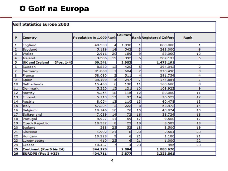 5 O Golf na Europa