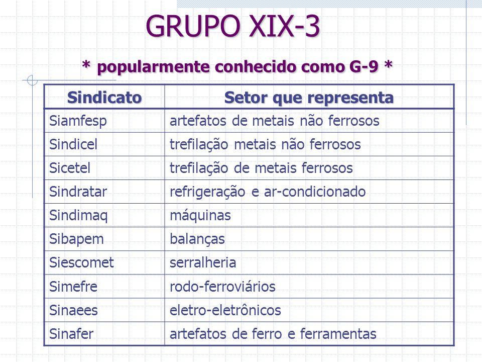 GRUPO XIX-3 * popularmente conhecido como G-9 * Siamfespartefatos de metais não ferrosos Sindiceltrefilação metais não ferrosos Siceteltrefilação de m