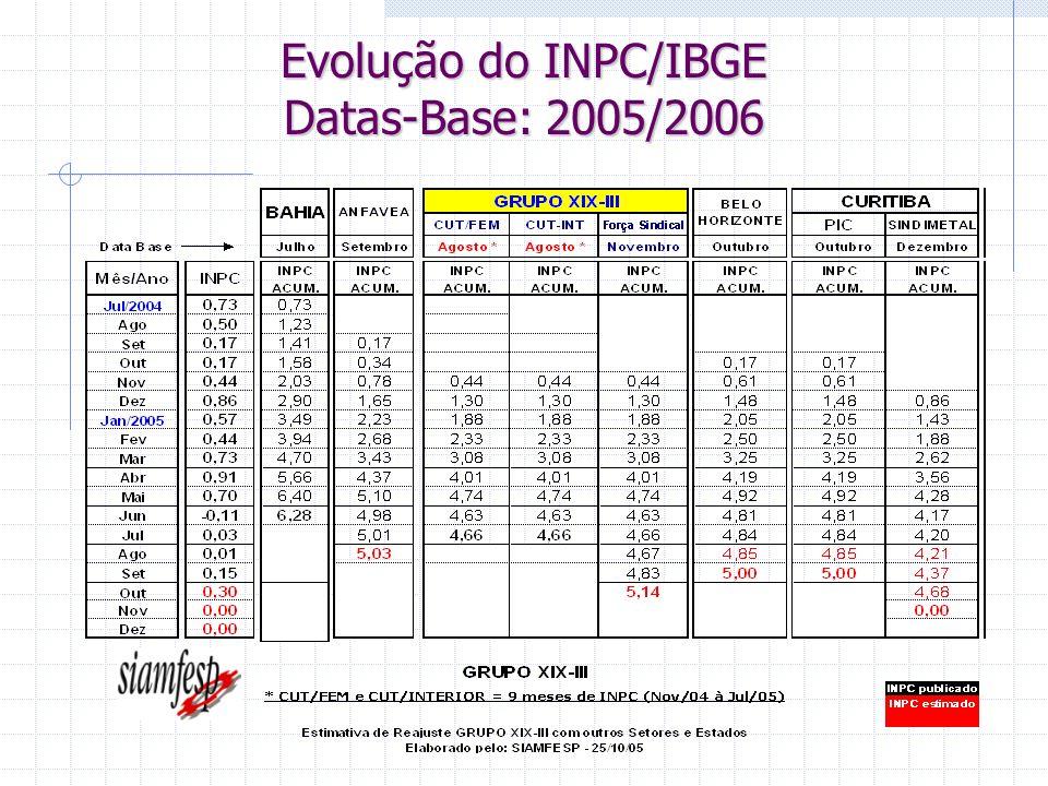 Evolução do INPC/IBGE Datas-Base: 2005/2006