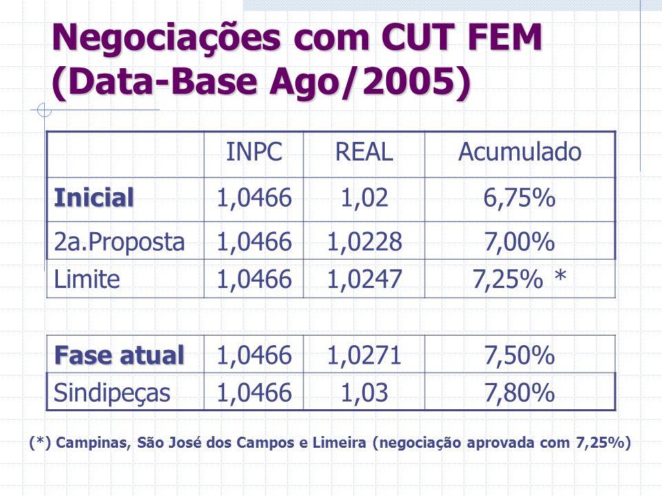 Negociações com CUT FEM (Data-Base Ago/2005) INPCREALAcumulado Inicial1,04661,026,75% 2a.Proposta1,04661,02287,00% Limite1,04661,02477,25% * Fase atua