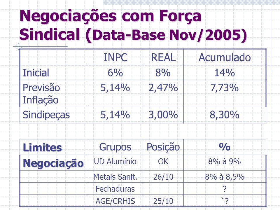 Negociações com Força Sindical ( Data-Base Nov/2005) INPCREALAcumulado Inicial6%8%14% Previsão Inflação 5,14%2,47%7,73% Sindipeças5,14%3,00%8,30% Limi