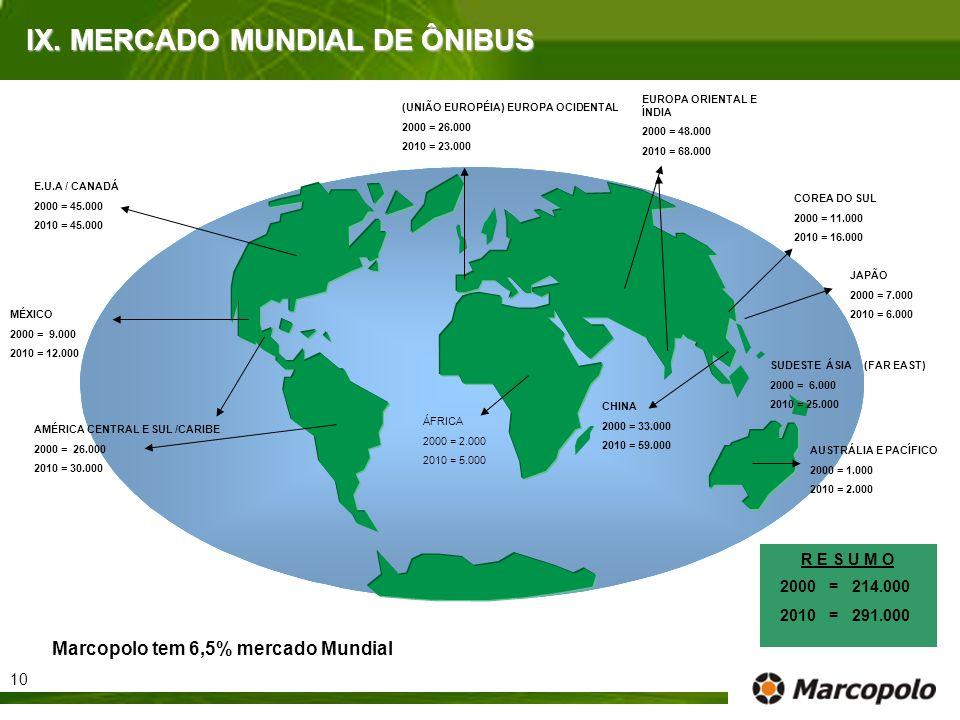 IX. MERCADO MUNDIAL DE ÔNIBUS (UNIÃO EUROPÉIA) EUROPA OCIDENTAL 2000 = 26.000 2010 = 23.000 AUSTRÁLIA E PACÍFICO 2000 = 1.000 2010 = 2.000 E.U.A / CAN