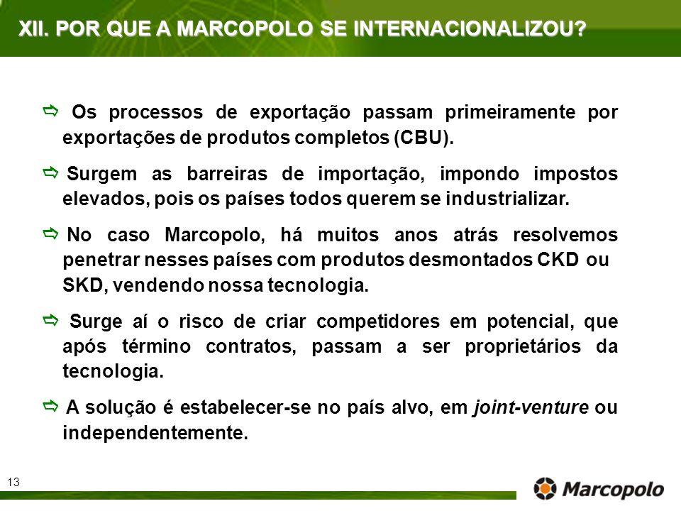 XII. POR QUE A MARCOPOLO SE INTERNACIONALIZOU? Os processos de exportação passam primeiramente por exportações de produtos completos (CBU). Surgem as