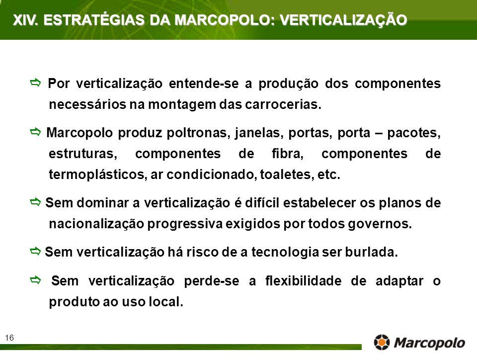 XIV. ESTRATÉGIAS DA MARCOPOLO: VERTICALIZAÇÃO Por verticalização entende-se a produção dos componentes necessários na montagem das carrocerias. Marcop