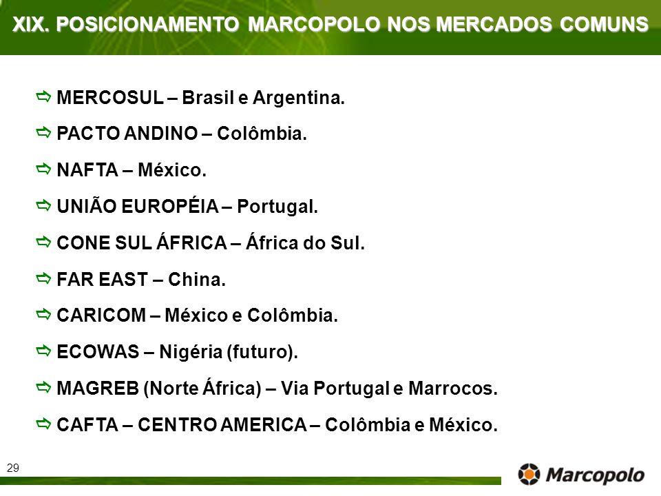 MERCOSUL – Brasil e Argentina. PACTO ANDINO – Colômbia. NAFTA – México. UNIÃO EUROPÉIA – Portugal. CONE SUL ÁFRICA – África do Sul. FAR EAST – China.
