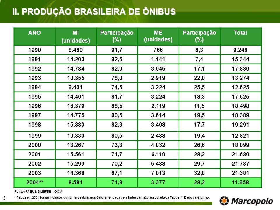 Fonte: FABUS/SIMEFRE - OICA * Fabus em 2001 foram inclusos os números da marca Caio, arrendada pela Induscar, não associada da Fabus; ** Dados até jun