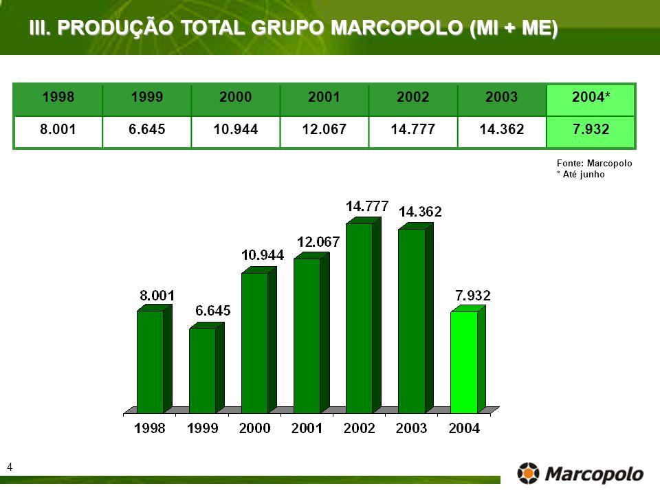 1998199920002001200220032004* 8.0016.64510.94412.06714.77714.3627.932 III. PRODUÇÃO TOTAL GRUPO MARCOPOLO (MI + ME) Fonte: Marcopolo * Até junho 4