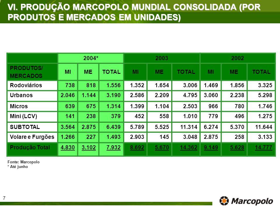 VI. PRODUÇÃO MARCOPOLO MUNDIAL CONSOLIDADA (POR PRODUTOS E MERCADOS EM UNIDADES) 2004*20032002 PRODUTOS/ MERCADOS MIMETOTALMIMETOTALMIMETOTAL Rodoviár