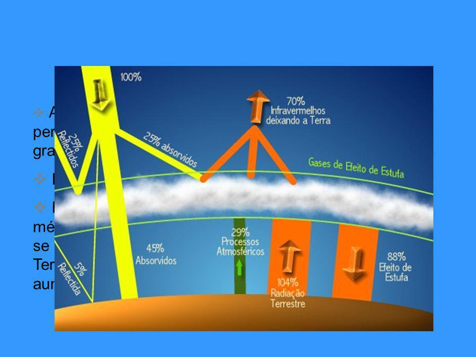 A atmosfera da Terra é constituída por gases que permitem a passagem da radiação solar, e absorvem grande parte do calor; Esta propriedade é conhecida como efeito estufa.