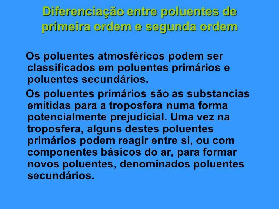 Diferenciação entre poluentes de primeira ordem e segunda ordem Os poluentes atmosféricos podem ser classificados em poluentes primários e poluentes secundários.