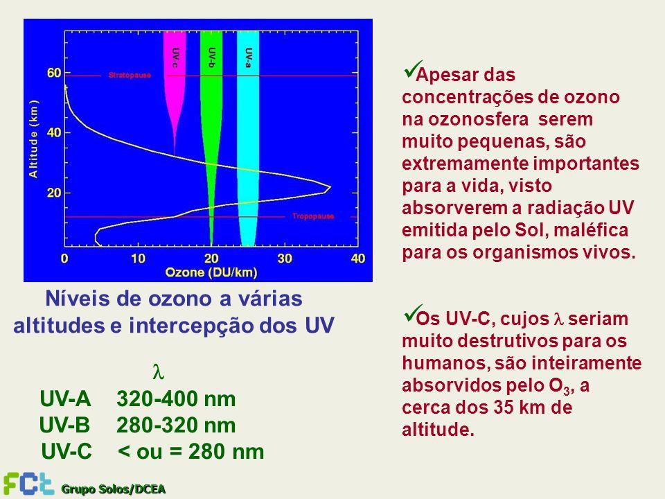 Grupo Solos/DCEA Níveis de ozono a várias altitudes e intercepção dos UV Apesar das concentrações de ozono na ozonosfera serem muito pequenas, são ext