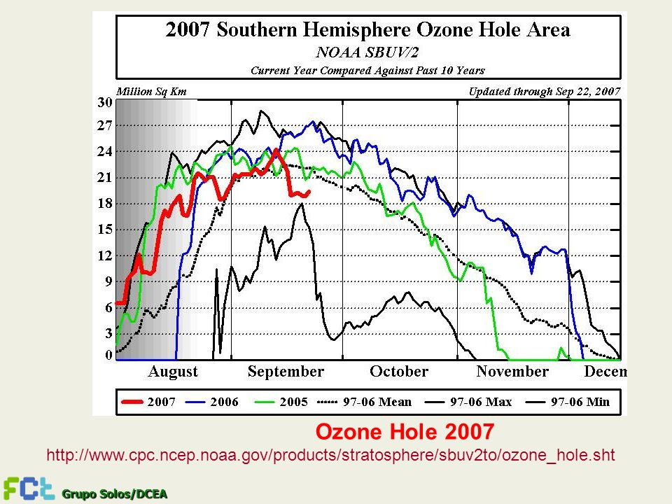 Grupo Solos/DCEA Ozone Hole 2007 http://www.cpc.ncep.noaa.gov/products/stratosphere/sbuv2to/ozone_hole.sht