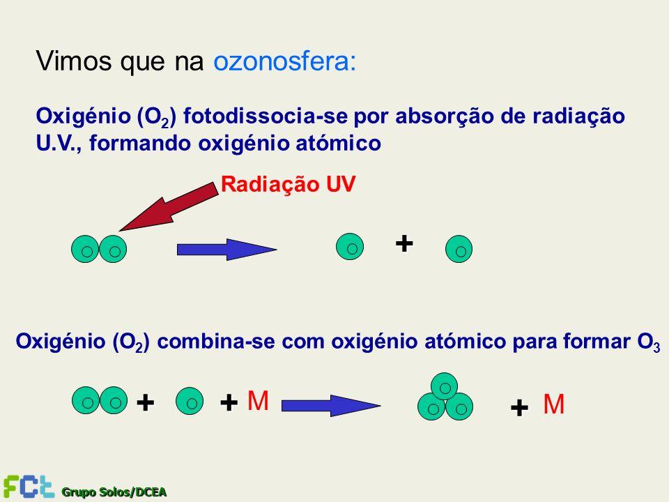Grupo Solos/DCEA + + Radiação UV + + M M Oxigénio (O 2 ) fotodissocia-se por absorção de radiação U.V., formando oxigénio atómico Oxigénio (O 2 ) comb