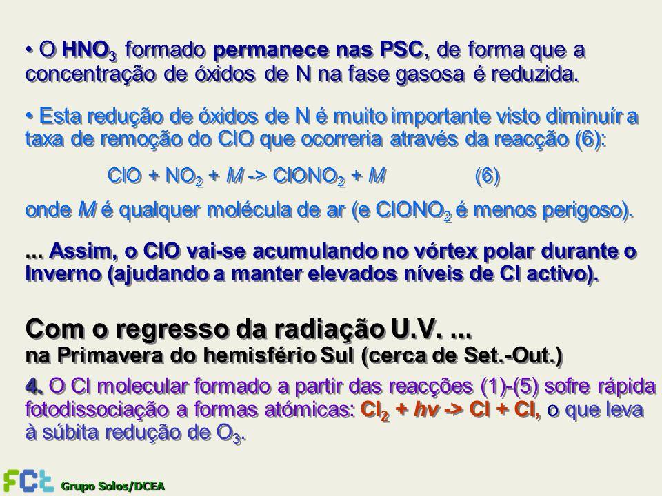 Grupo Solos/DCEA O HNO 3 formado permanece nas PSC, de forma que a concentração de óxidos de N na fase gasosa é reduzida. Esta redução de óxidos de N