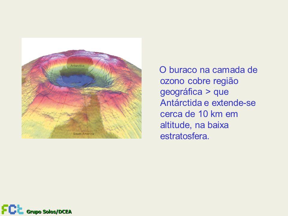 Grupo Solos/DCEA O buraco na camada de ozono cobre região geográfica > que Antárctida e extende-se cerca de 10 km em altitude, na baixa estratosfera.
