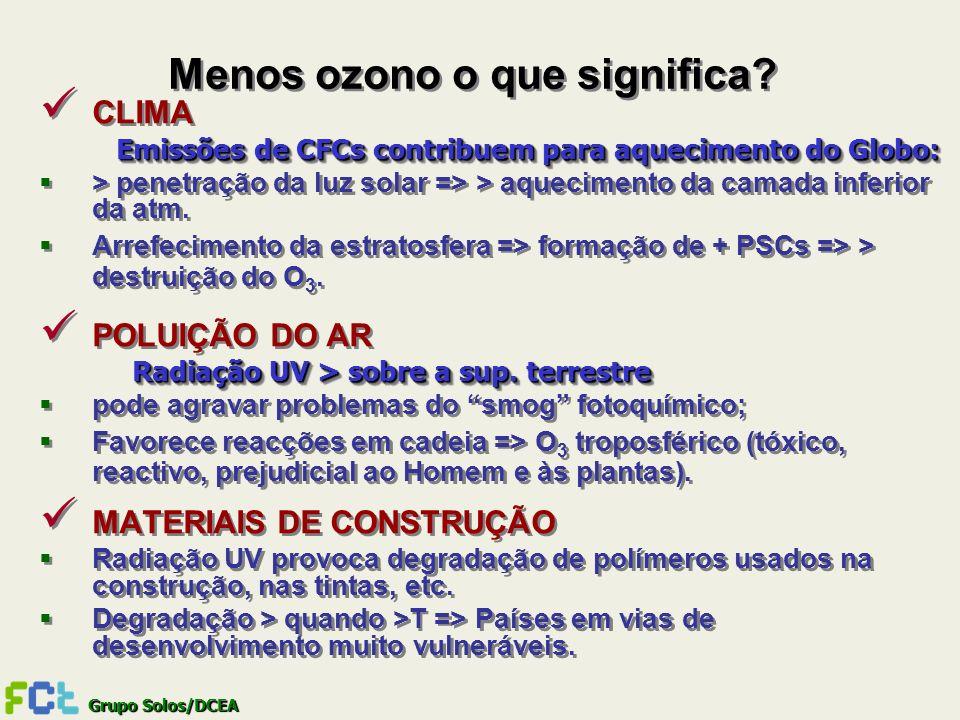 Grupo Solos/DCEA Menos ozono o que significa? CLIMA Emissões de CFCs contribuem para aquecimento do Globo: > penetração da luz solar => > aquecimento