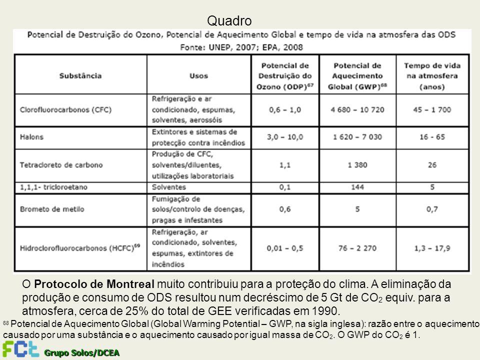 Quadro O Protocolo de Montreal muito contribuiu para a proteção do clima. A eliminação da produção e consumo de ODS resultou num decréscimo de 5 Gt de