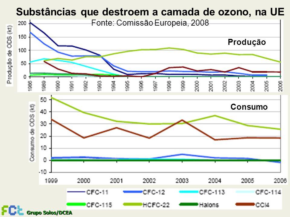 Grupo Solos/DCEA Produção Consumo Substâncias que destroem a camada de ozono, na UE Fonte: Comissão Europeia, 2008