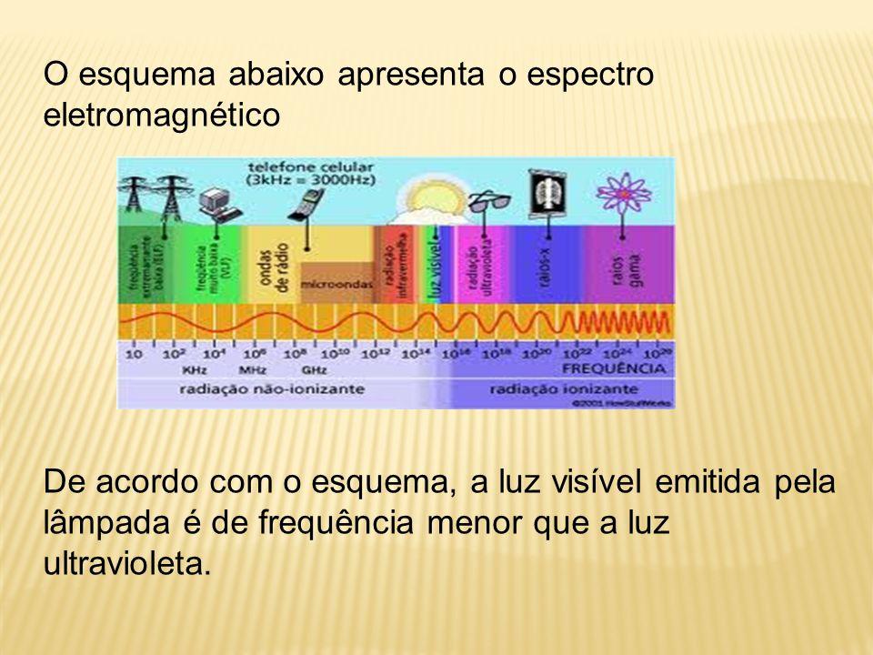 O esquema abaixo apresenta o espectro eletromagnético De acordo com o esquema, a luz visível emitida pela lâmpada é de frequência menor que a luz ultravioleta.
