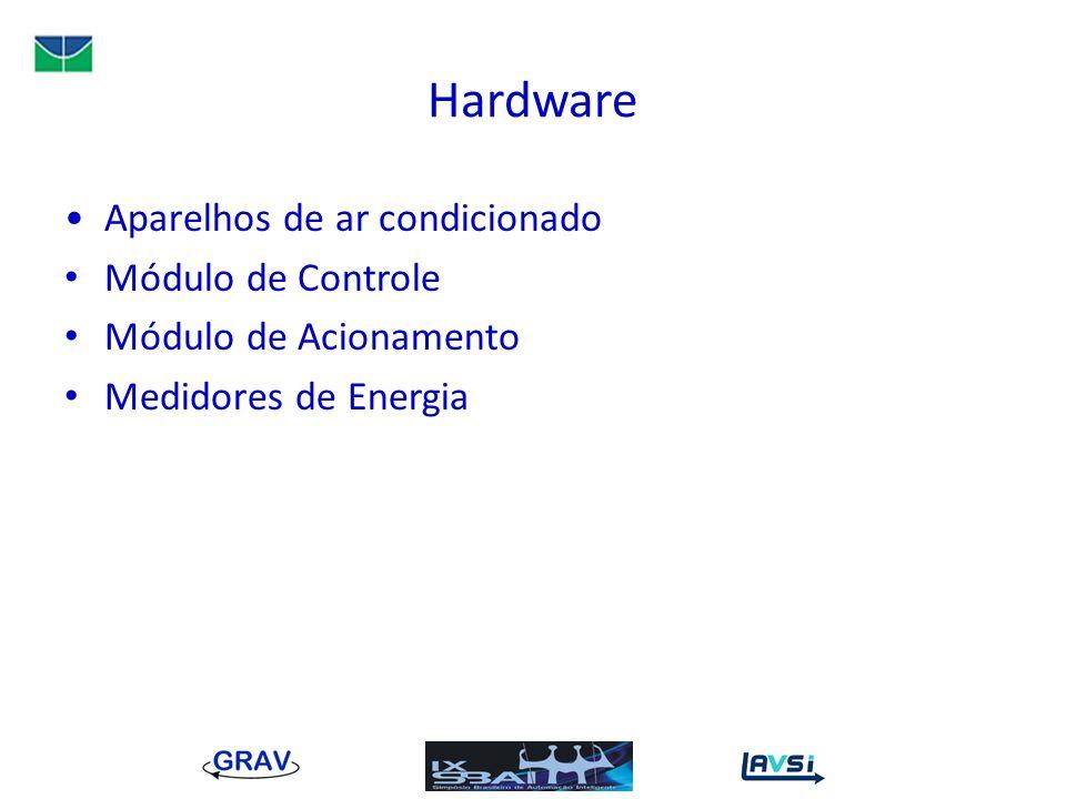 Hardware Aparelhos de ar condicionado Módulo de Controle Módulo de Acionamento Medidores de Energia