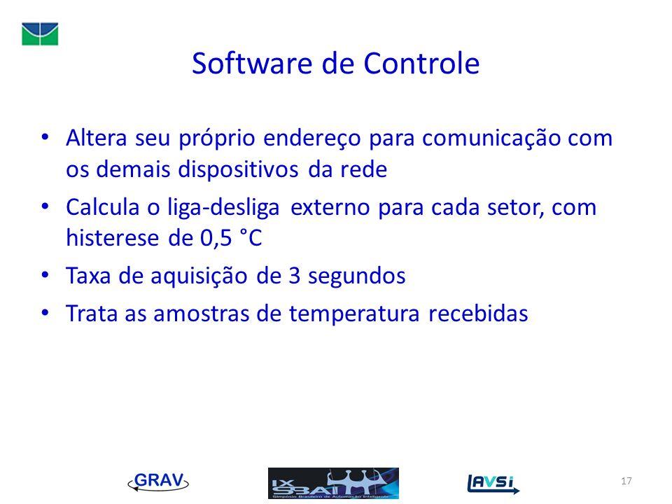 Software de Controle Altera seu próprio endereço para comunicação com os demais dispositivos da rede Calcula o liga-desliga externo para cada setor, c