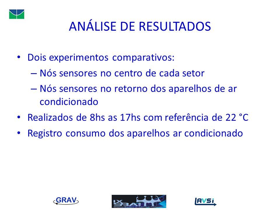 ANÁLISE DE RESULTADOS Dois experimentos comparativos: – Nós sensores no centro de cada setor – Nós sensores no retorno dos aparelhos de ar condicionad