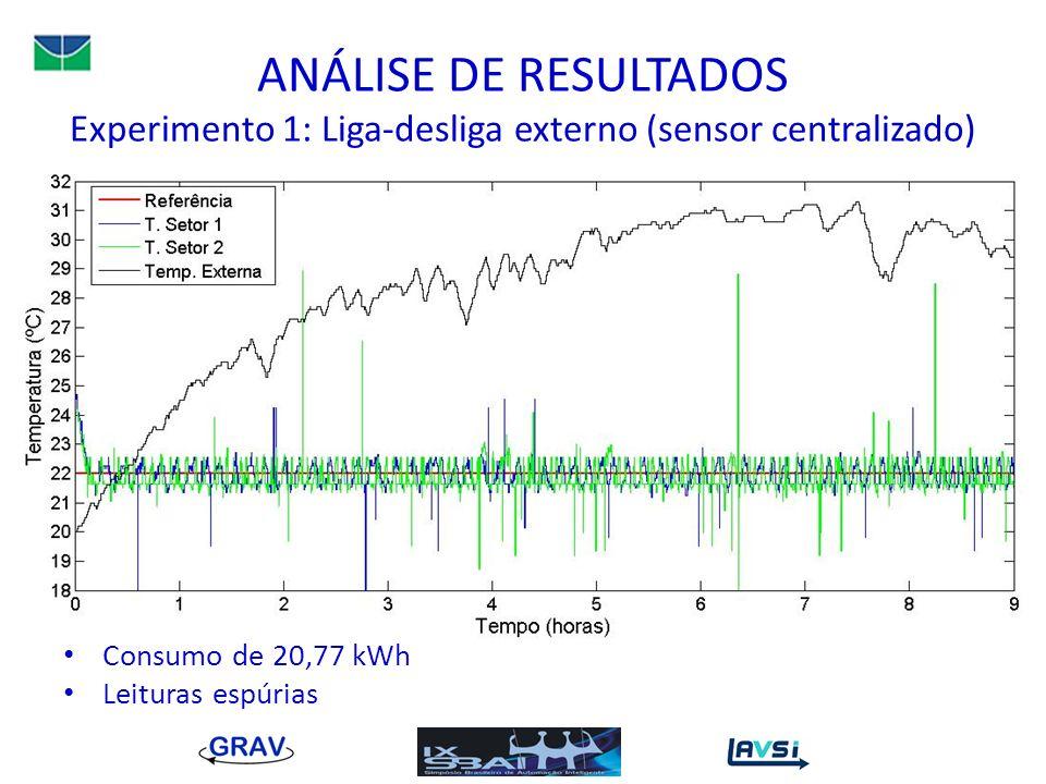 ANÁLISE DE RESULTADOS Experimento 1: Liga-desliga externo (sensor centralizado) Consumo de 20,77 kWh Leituras espúrias