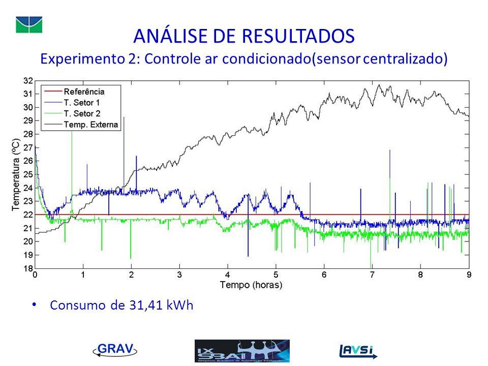ANÁLISE DE RESULTADOS Experimento 2: Controle ar condicionado(sensor centralizado) Consumo de 31,41 kWh