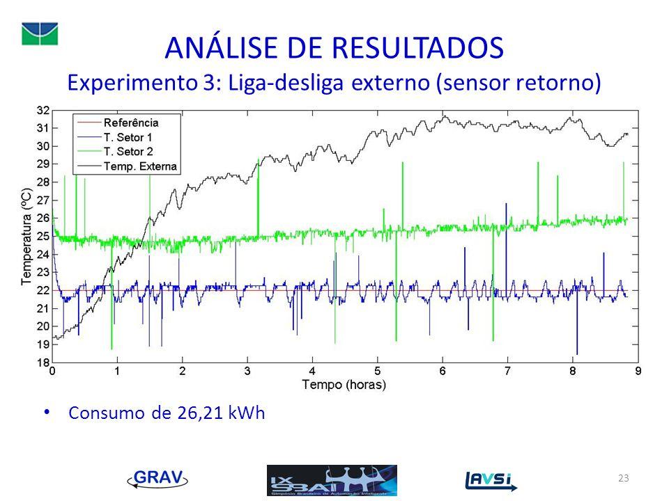 ANÁLISE DE RESULTADOS Experimento 3: Liga-desliga externo (sensor retorno) Consumo de 26,21 kWh 23