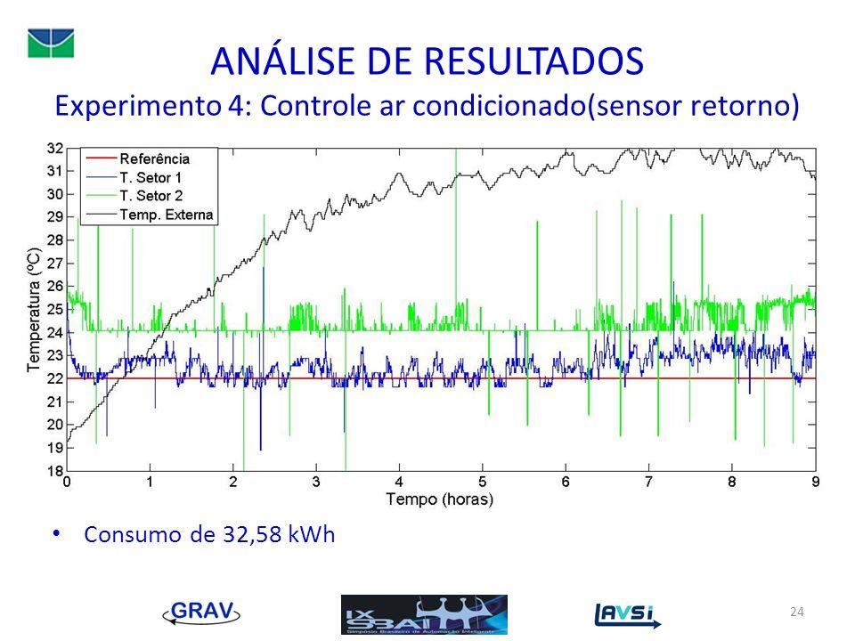 ANÁLISE DE RESULTADOS Experimento 4: Controle ar condicionado(sensor retorno) Consumo de 32,58 kWh 24
